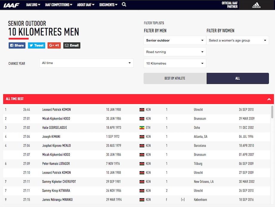 World's all time best 10K times men