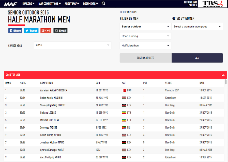 World's best half marathon times 2015 men